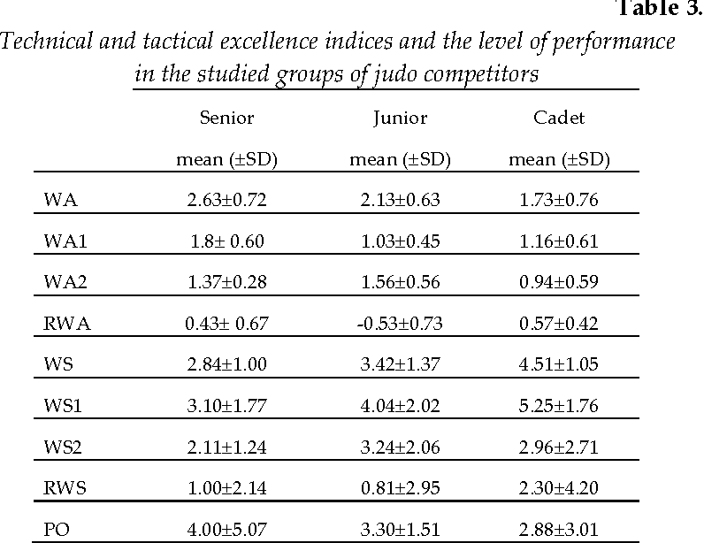 Muscle Torque and its Relation to Technique, Tactics, Sports