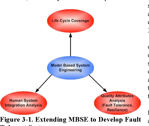 Extending Model Based Systems Engineering For Human Machine Interaction Analysis And Fault Tolerant Design Semantic Scholar