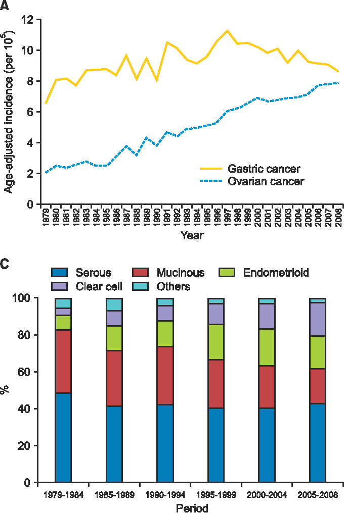 Figure 1 From Trends In Incidence And Survival Outcome Of Epithelial Ovarian Cancer 30 Year National Population Based Registry In Taiwan Semantic Scholar