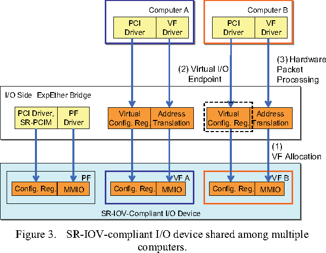 Figure 3 from Multi-root Share of Single-Root I/O