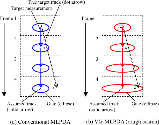 Variable Gating MLPDA for early-extraction of a target track