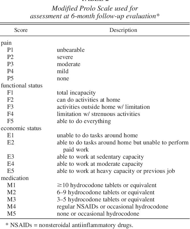 PDF] Unilateral pedicle screw instrumentation for minimally