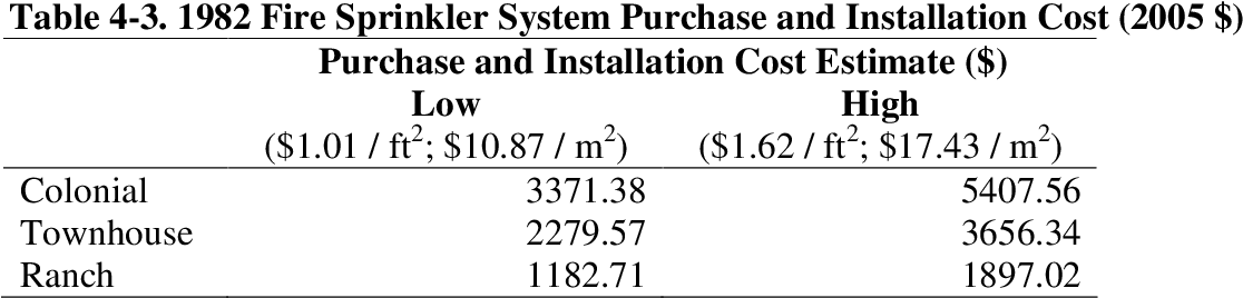 Pdf Benefit Cost Analysis Of Residential Fire Sprinkler Systems