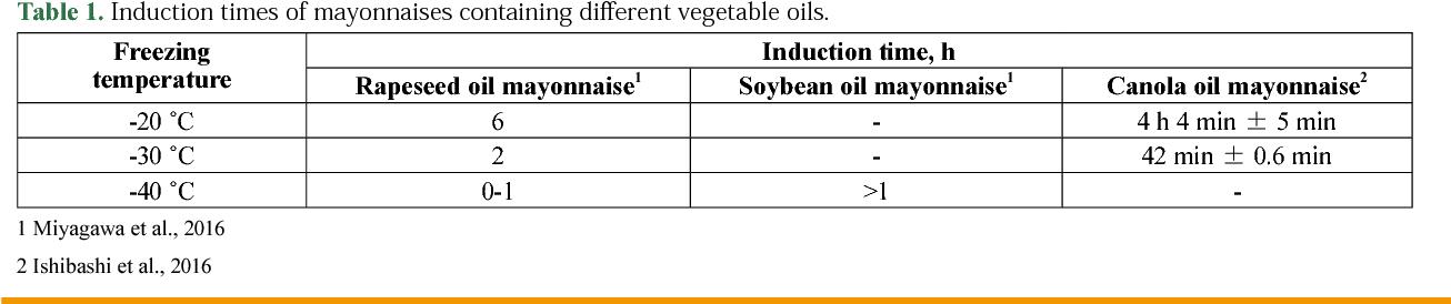 Factors Affecting Mayonnaise Destabilization During Freezing Semantic Scholar