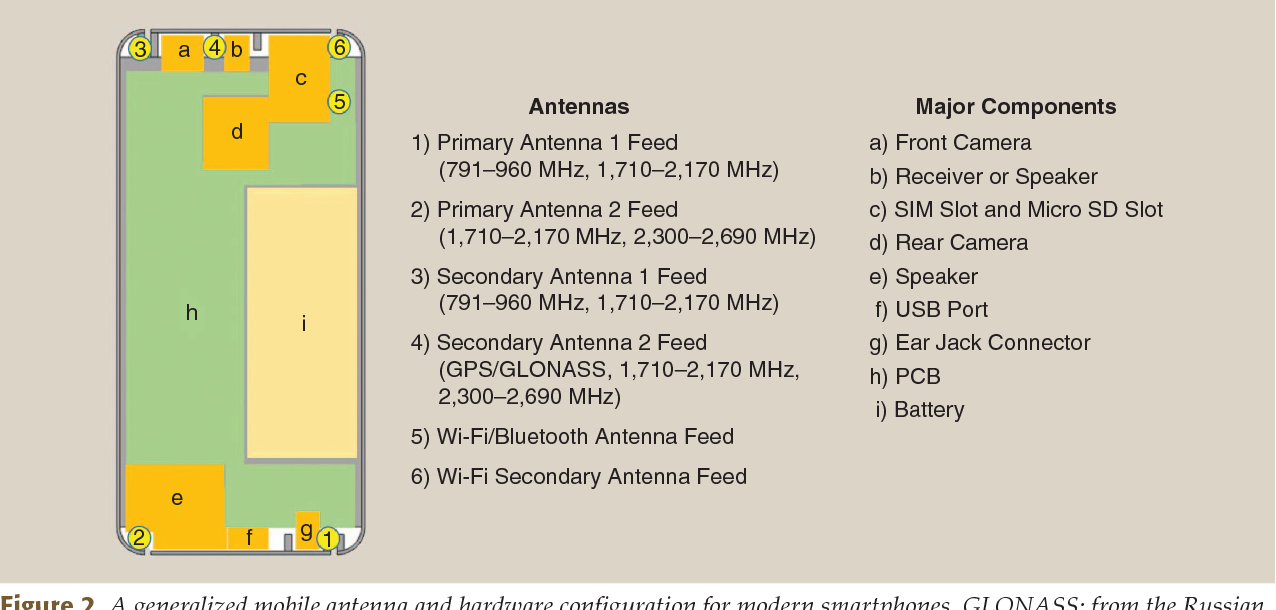 Solving the 5G Mobile Antenna Puzzle: Assessing Future ...
