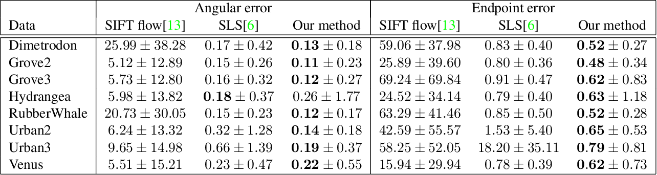 Table 1. Quantitative results for SIFT flow [13], SLS [6] and our method on scaled version of Middlebury dataset [1].