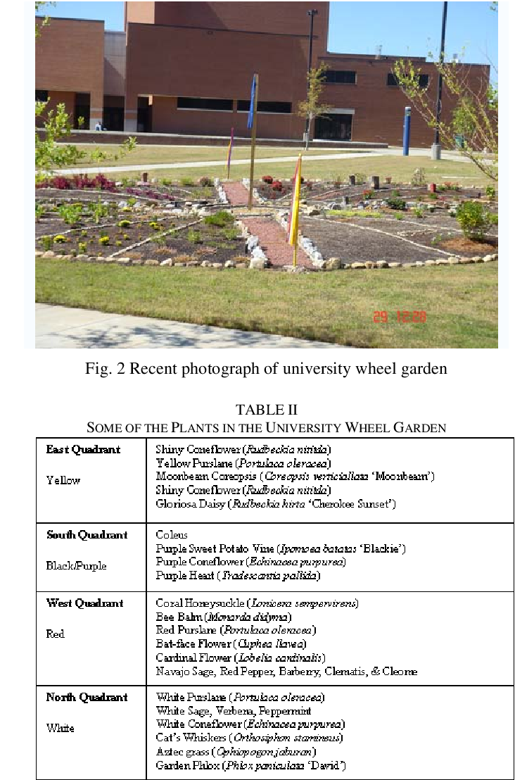 The Wheel Garden Project Based Learning For Cross Curriculum Education Semantic Scholar