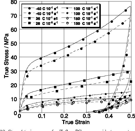 Figure 10 from The properties of poly ( tetrafluoroethylene