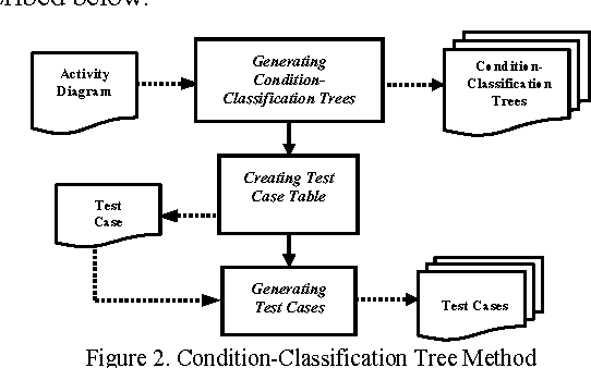 Figure 2 From Generating Test Cases From Uml Activity Diagrams Using The Condition Classification Tree Method Semantic Scholar