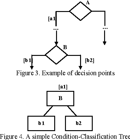 Figure 3 From Generating Test Cases From Uml Activity Diagrams Using The Condition Classification Tree Method Semantic Scholar