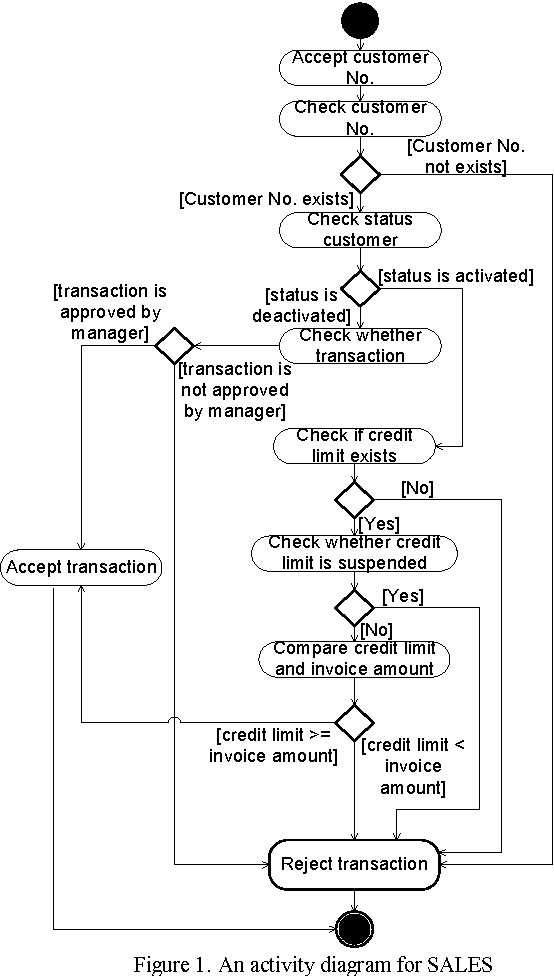 Generating test cases from UML activity diagrams using the
