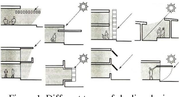 Pdf An Overview Of Passive Cooling Techniques In Buildings Design Concepts And Architectural Interventions Semantic Scholar