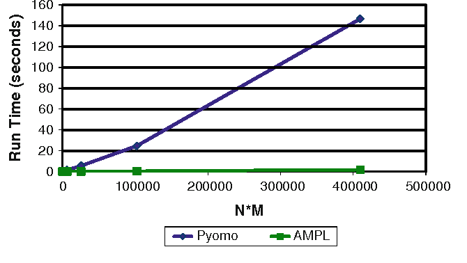 Pyomo: modeling and solving mathematical programs in Python