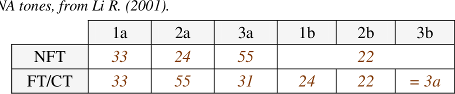 table 5-3