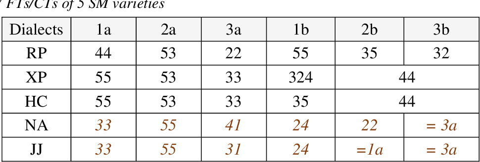 table 5-7