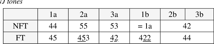 table 5-12