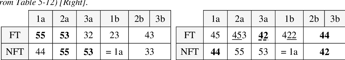 table 6-2