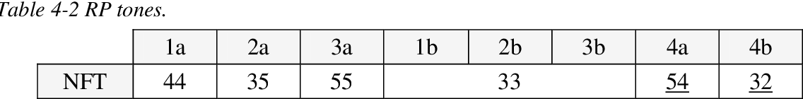 table 4-2