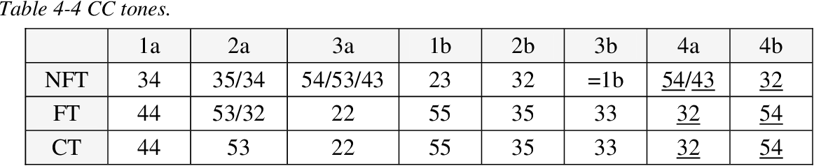 table 4-4