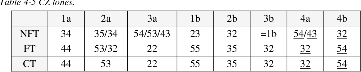 table 4-5