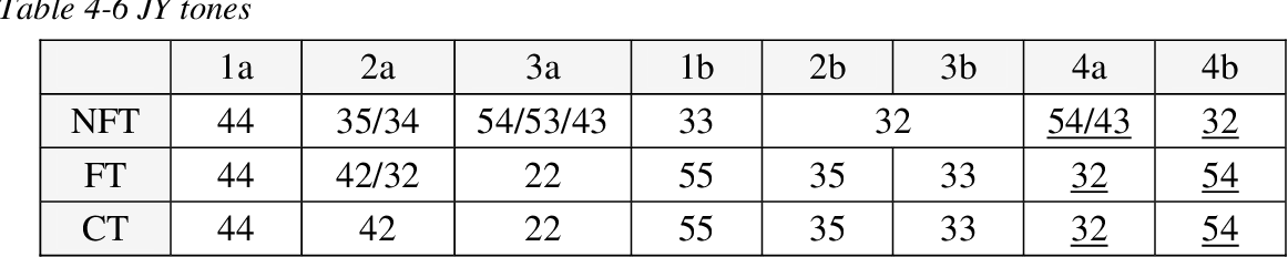 table 4-6