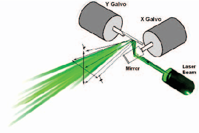 Figure 1 from Mirror galvanometer-based laser projector