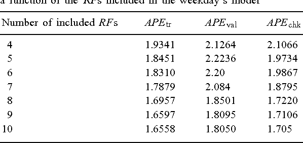 Table 4 The error measure of the training, validation and checking sets as a function of the RFs included in the weekday's model