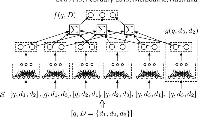 PDF] Learning Groupwise Scoring Functions Using Deep Neural