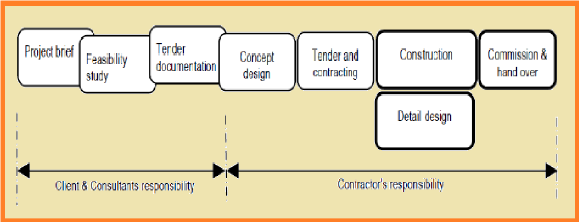 Figure 2 9 From Procurement Methods And Contractor S Bidding Strategy In Middle East Construction Industry Semantic Scholar