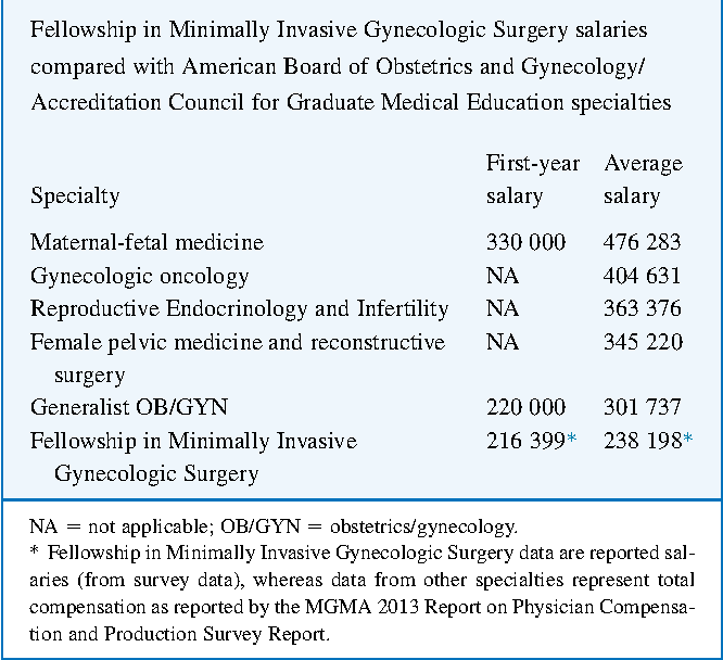 Table 4 from Compensation among graduated fellowship in
