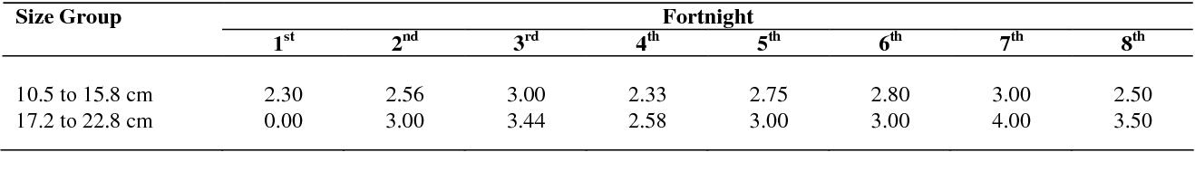 PDF] Study on the food and feeding habit of palri, Gudusia