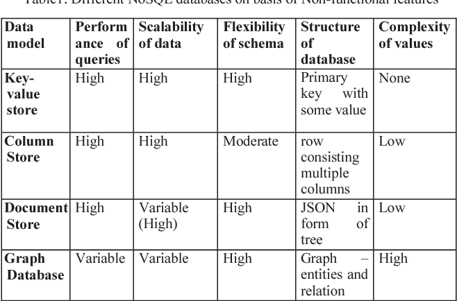 Table 1 from NoSQL databases: Critical analysis and