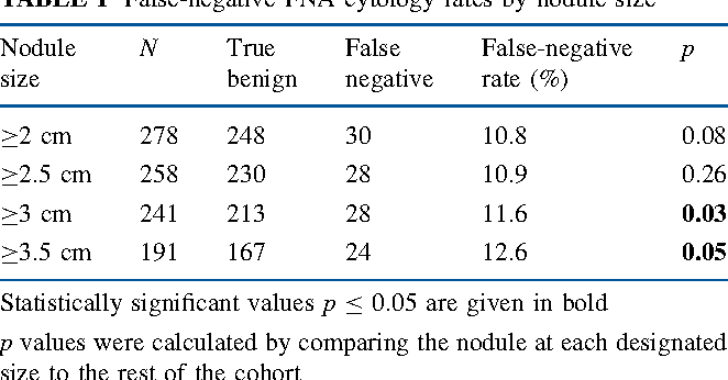 False Negative Cytology In Large Thyroid Nodules Semantic Scholar