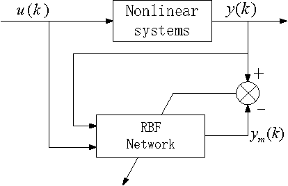 Nonlinear Adaptive Neuro Pid Controller Design For Greenhouse Environment Based On Rbf Network Semantic Scholar