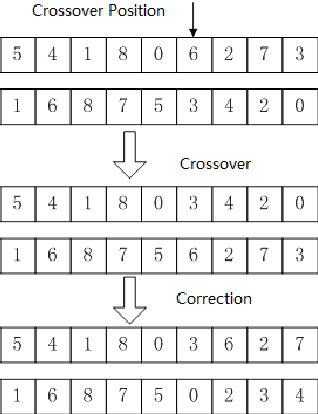 Fig. 4. Example of the crossover procedure