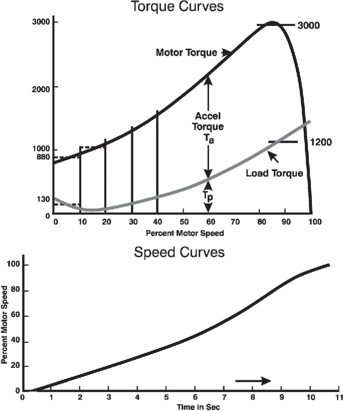 Extending motor life with updated thermal model overload