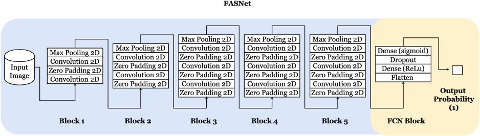 Transfer Learning Using Convolutional Neural Networks for