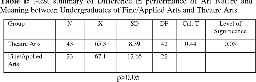 Pdf Performance In Art Nature And Meaning Among Fine Applied Arts And Theatre Arts Undergraduates In Nigeria A Case Of University Of Benin Semantic Scholar