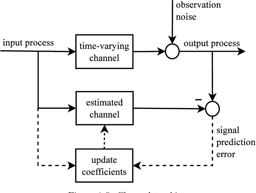 PDF] The development and application of random matrix theory