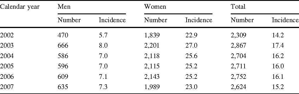 Table 2 From Rheumatoid Arthritis Prevalence Incidence And Mortality Rates A Nationwide Population Study In Taiwan Semantic Scholar