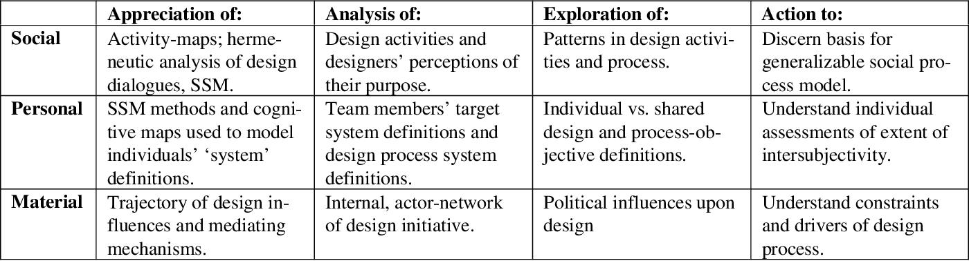 Framing Design A Social Process View Of Information System Development Semantic Scholar