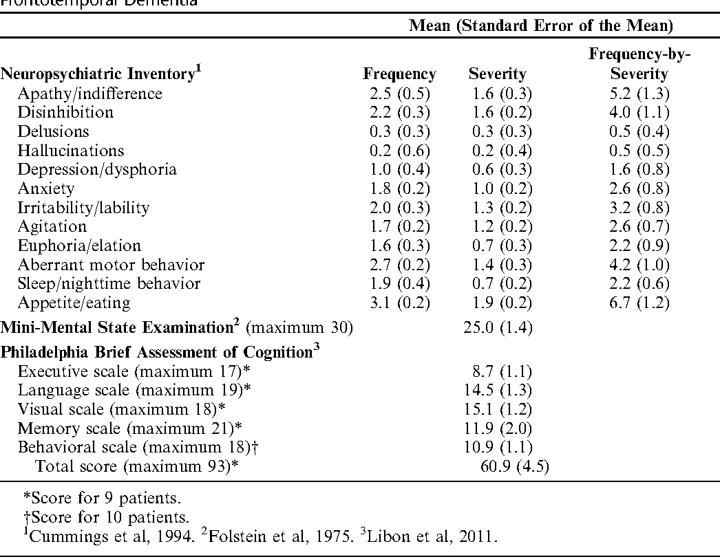 Cognition And Behavior White Matter >> Pdf White Matter Disease Contributes To Apathy And