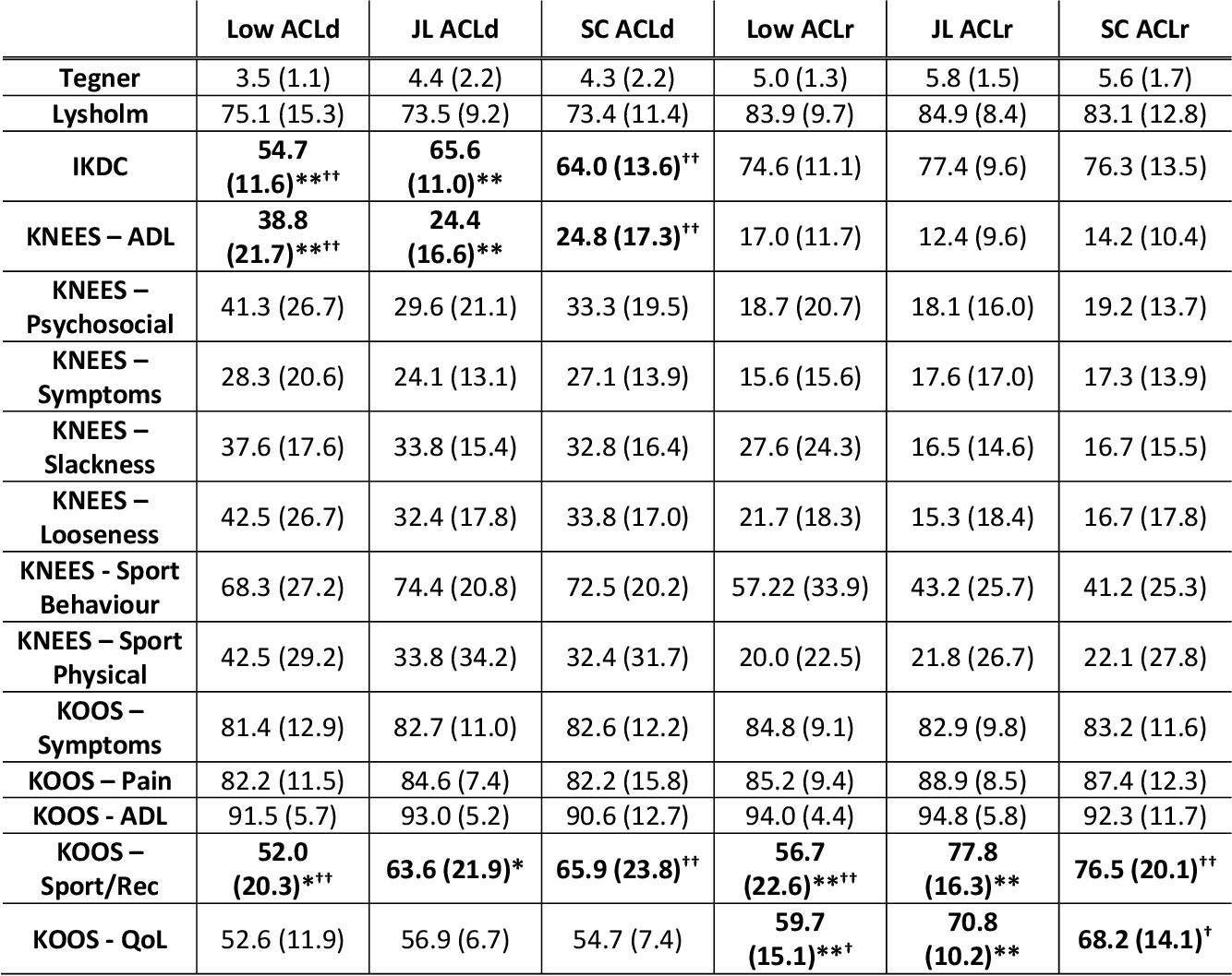 table A.2