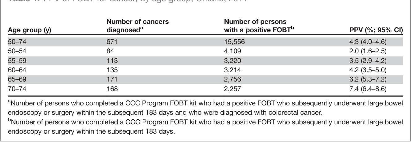 Table 1 From Ontario S Coloncancercheck Results From Canada S First Province Wide Colorectal Cancer Screening Program Semantic Scholar