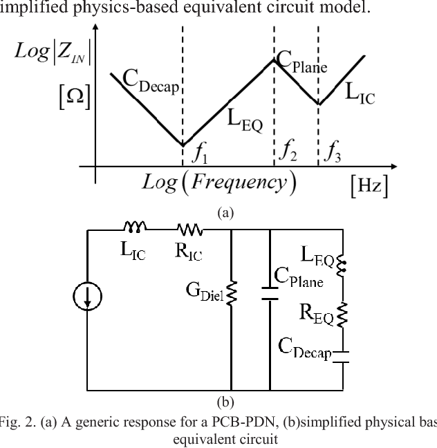 Figure 2 from Analytical PDN voltage ripple calculation