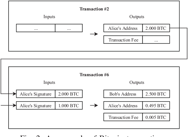 An Evaluation of Bitcoin Address Classification based on