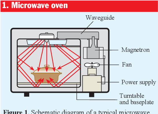 Figure 1 from Physics of the microwave oven | Semantic Scholar on whirlpool microwave schematic diagram, microwave oven repair diagram, microwave oven installation, ge microwave schematic diagram, microwave oven troubleshooting, microwave oven electrical diagram, microwave power supply schematics, ge oven schematic diagram, oven wiring diagram, microwave oven wiring, microwave circuit diagram, how does a microwave work diagram, microwave parts diagram, scientific microwaves diagram, microwave oven components, samsung microwave schematic diagram, sharp microwave schematic diagram, microwave oven transformer diagram, microwave oven circuit, microwave oven interface,