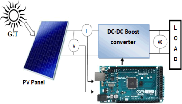 Implementation of a new MPPT Technique for PV systems using