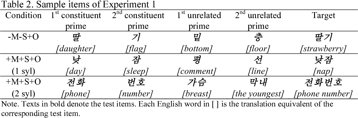 Table 2 from PROCESSING OF COMPOUND WORDS BY ADULT KOREAN