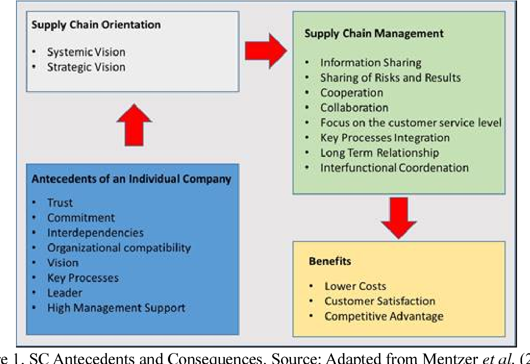 PDF] Risk Management in Supply Chain Management: Case Study